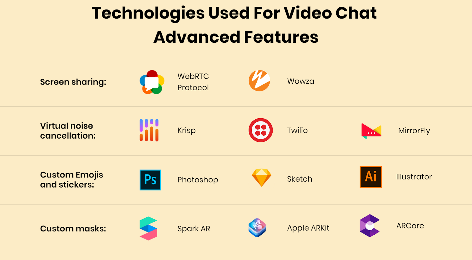 create a video chatting app for website.png