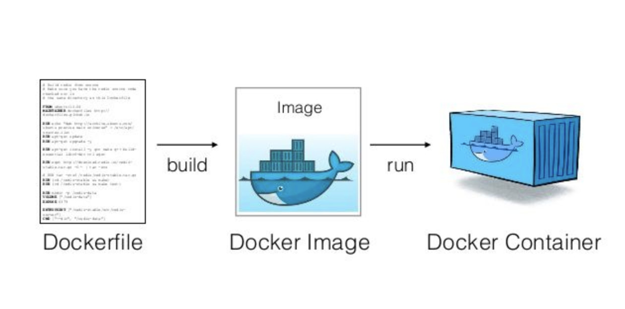 What is a Docker image