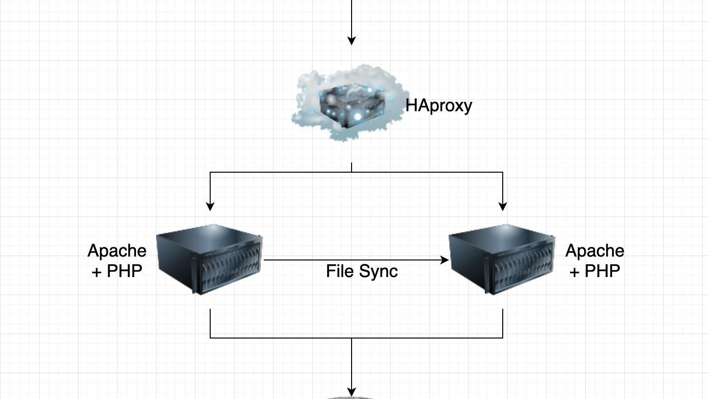 Introduction to Load Balancing with HAProxy