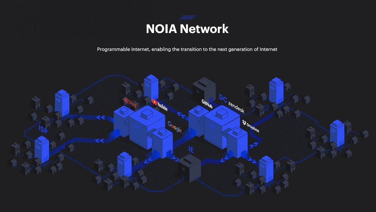 NOIA Network - Programmable Internet